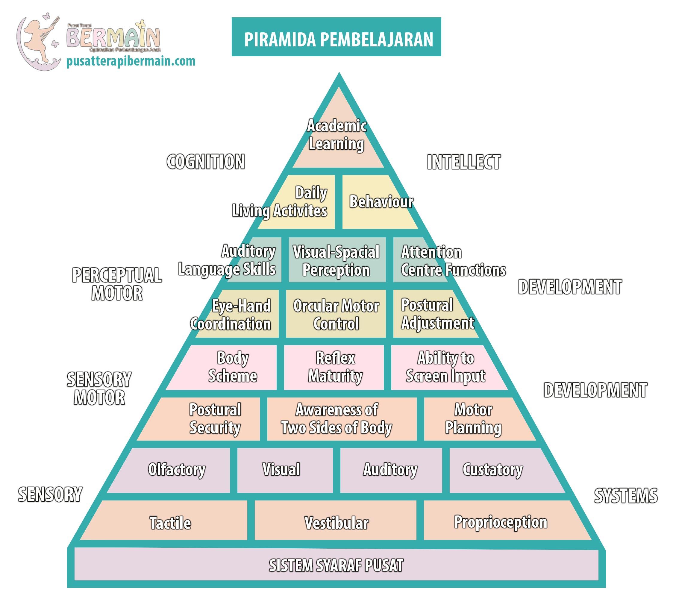 Piramida Sensori Integrasi / Piramida Pembelajaran